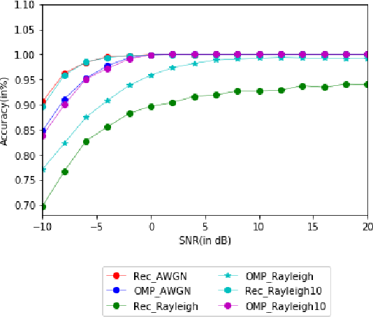 Figure 2 for SenseNet: Deep Learning based Wideband spectrum sensing and modulation classification network