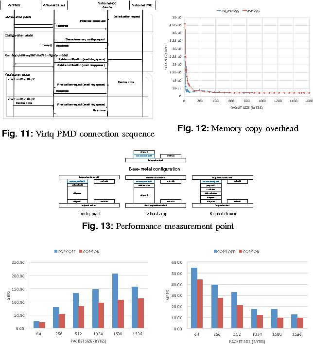 Figure 11 from High-Performance vNIC Framework for