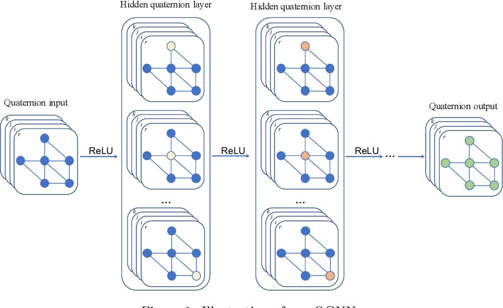Figure 1 for Quaternion Graph Neural Networks