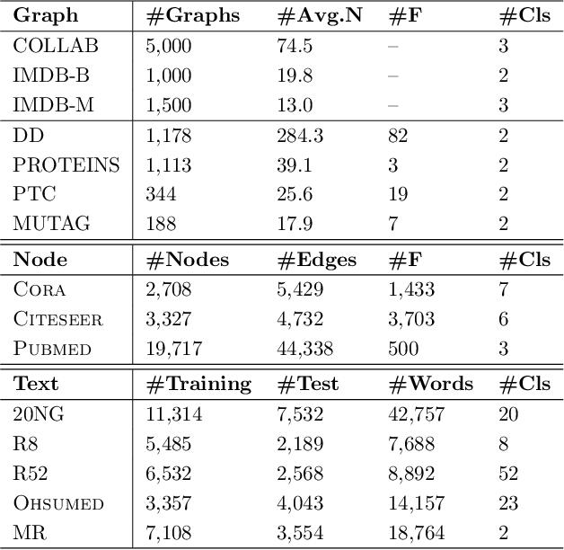 Figure 2 for Quaternion Graph Neural Networks