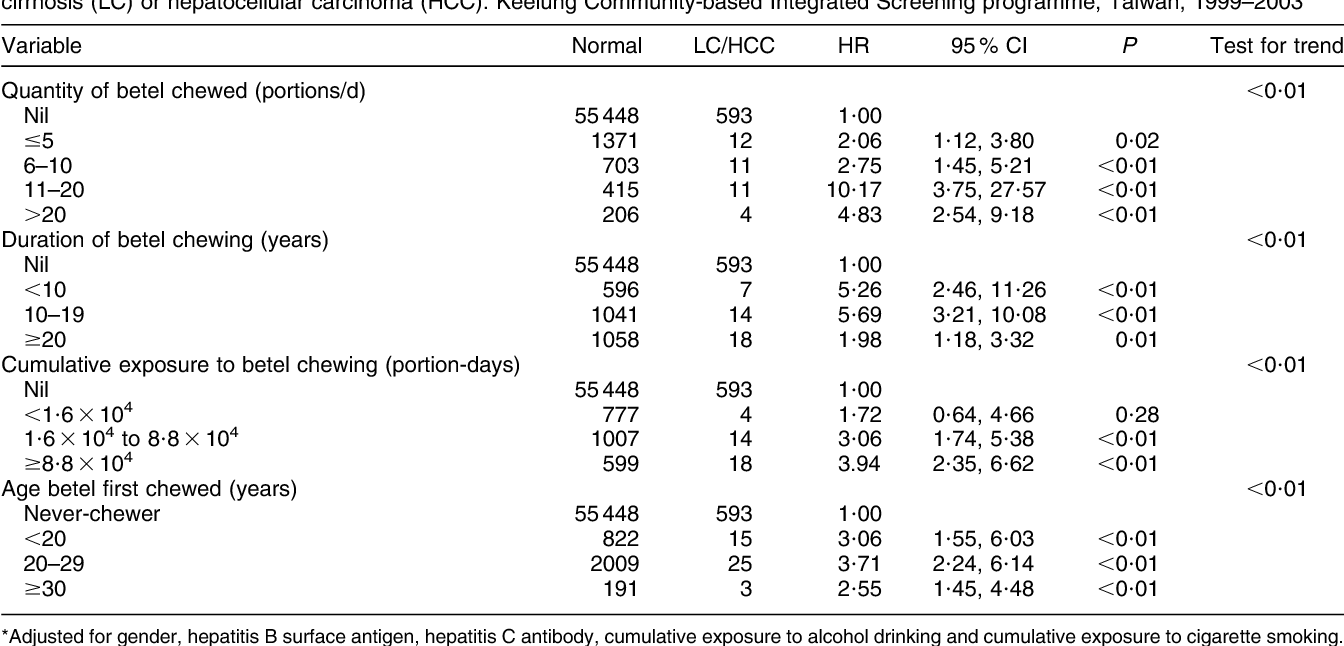 Table 3 from Impact of chewing betel-nut (Areca catechu) on liver