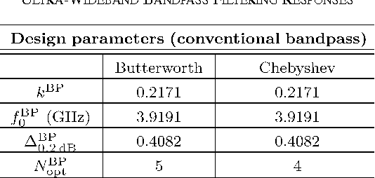 TABLE III DESIGN PARAMETERS OF THE SYNTHESIZED OPTIMUM CONVENTIONAL ULTRA-WIDEBAND BANDPASS FILTERING RESPONSES