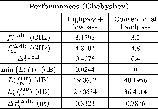 TABLE V PERFORMANCES OF THE SYNTHESIZED ULTRA-WIDEBAND BANDPASS FILTERING RESPONSES (CHEBYSHEV)