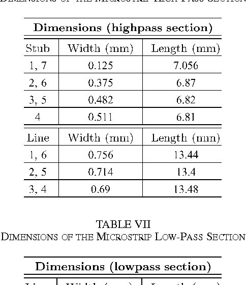 TABLE VI DIMENSIONS OF THE MICROSTRIP HIGH-PASS SECTION