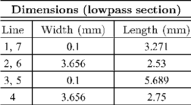 TABLE VII DIMENSIONS OF THE MICROSTRIP LOW-PASS SECTION