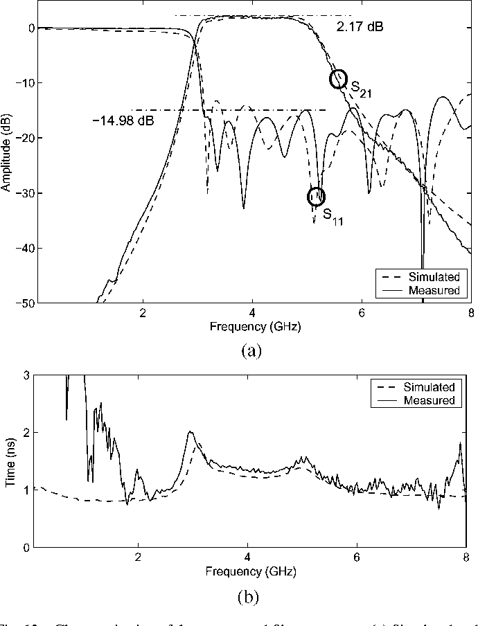 Fig. 12. Characterization of the constructed filter prototype. (a) Simulated and measured power reflection and transmission responses. (b) Simulated and measured group delay.