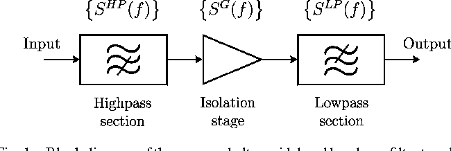Fig. 1. Block diagram of the proposed ultra-wideband bandpass filter topology.