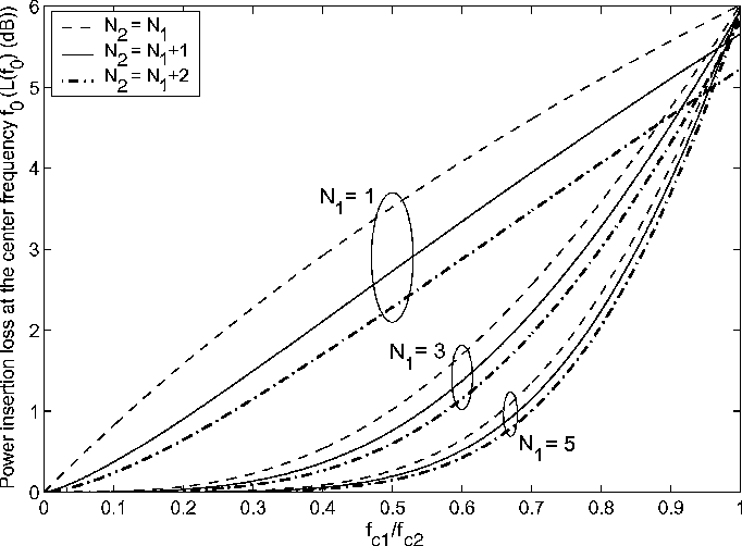 Fig. 2. Dependence of the power insertion loss at the center frequency f , L(f ) (dB) on the quotient f =f and the orders N and N .