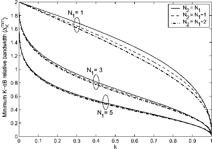 Fig. 3. Dependence of the minimum K-dB relative bandwidth on the orders N and N and the design parameter k.