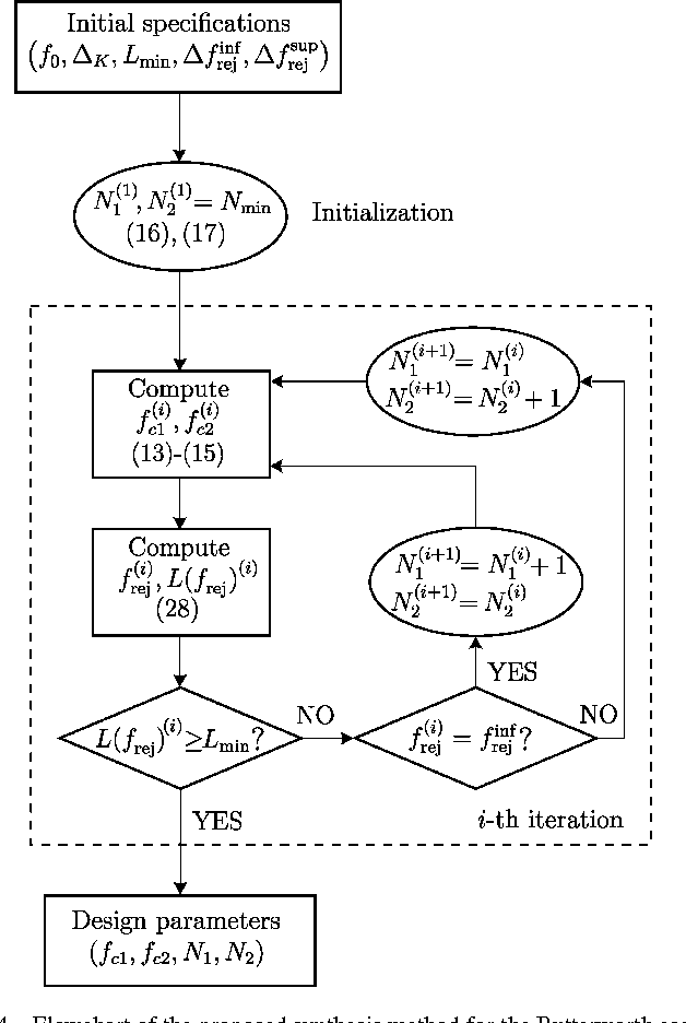 Fig. 4. Flowchart of the proposed synthesis method for the Butterworth case.