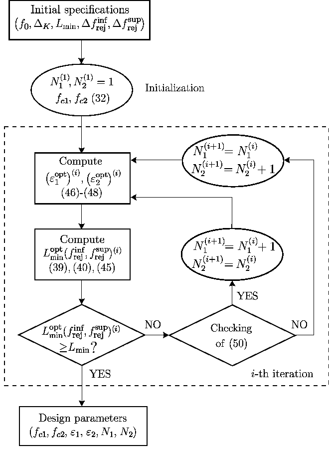 Fig. 5. Flowchart of the proposed synthesis method for the Chebyshev case.