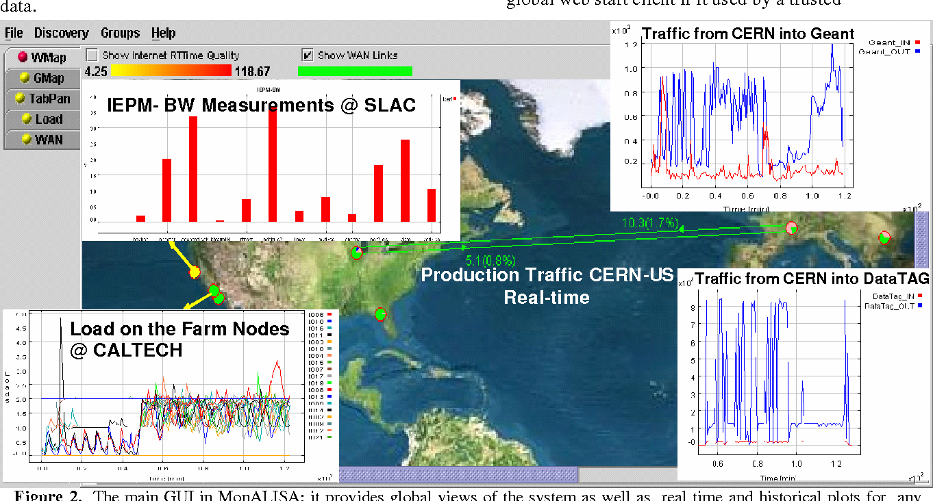 Figure 2. The main GUI in MonALISA: it provides global views of the system as well as real time and historical plots for any parameter monitored by the system. Active services are automatically shown on the world map indicating the global load of the farms and real time traffic on selected major international connections. The user can plot any set of parameters measured in the entire system.
