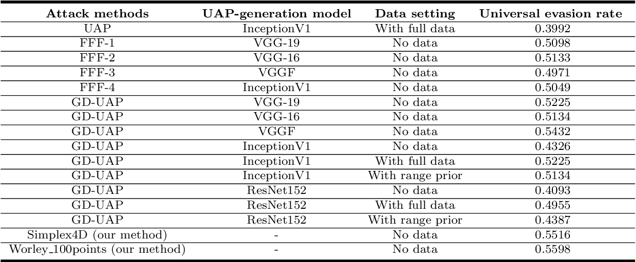 Figure 4 for On Procedural Adversarial Noise Attack And Defense