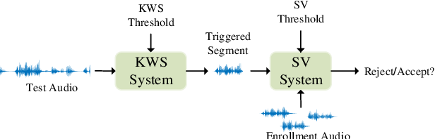 Figure 1 for The NPU System for the 2020 Personalized Voice Trigger Challenge