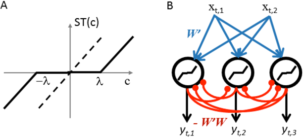 Figure 1 for A Hebbian/Anti-Hebbian Network for Online Sparse Dictionary Learning Derived from Symmetric Matrix Factorization