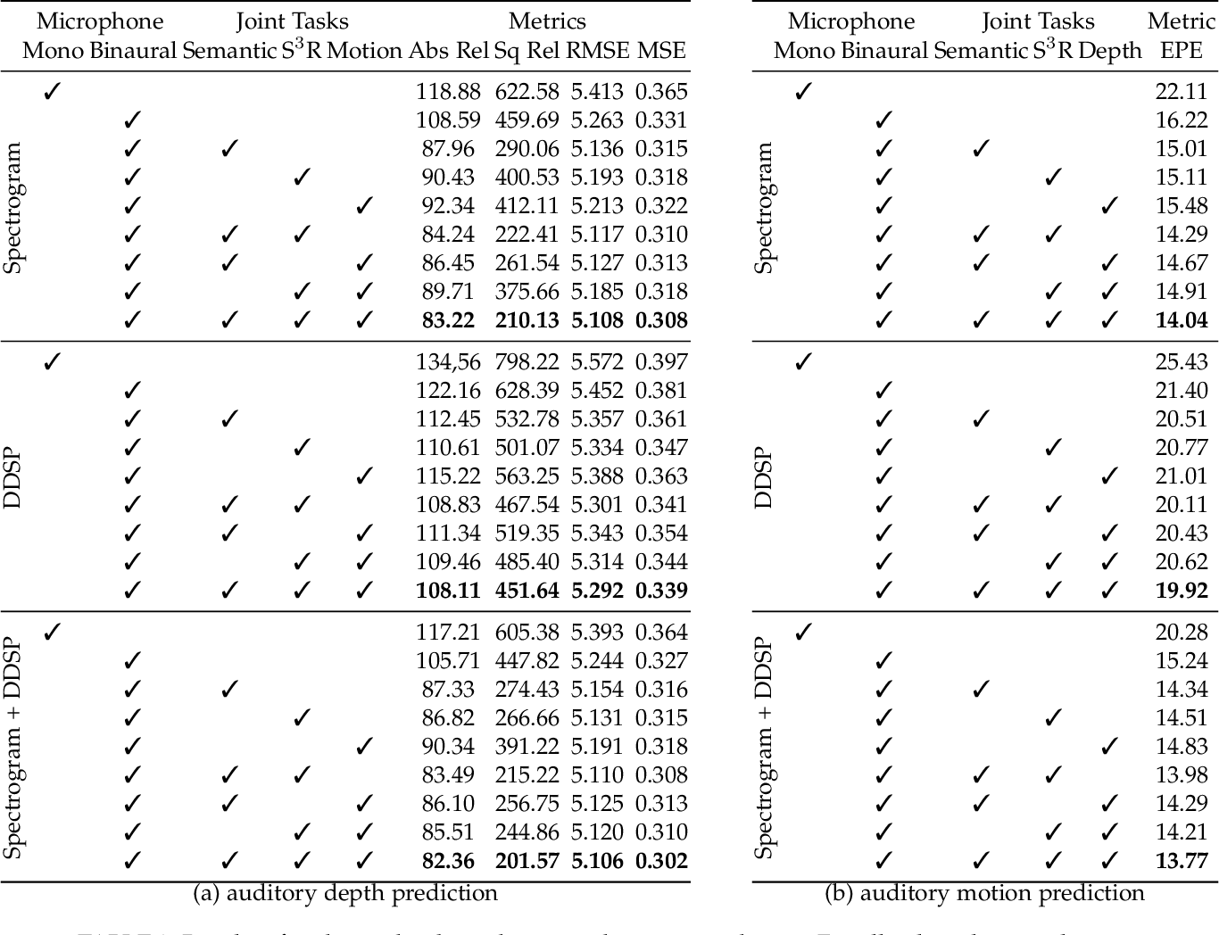 Figure 4 for Binaural SoundNet: Predicting Semantics, Depth and Motion with Binaural Sounds