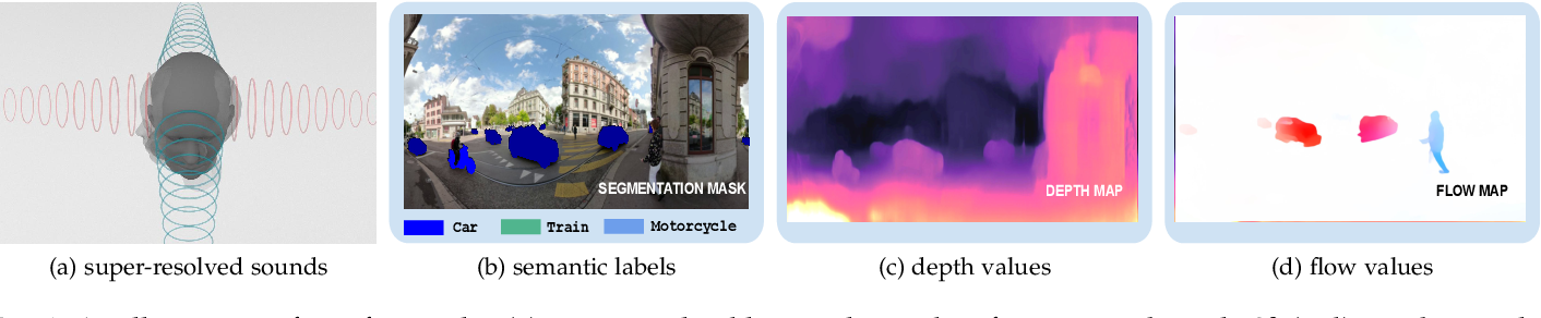 Figure 1 for Binaural SoundNet: Predicting Semantics, Depth and Motion with Binaural Sounds