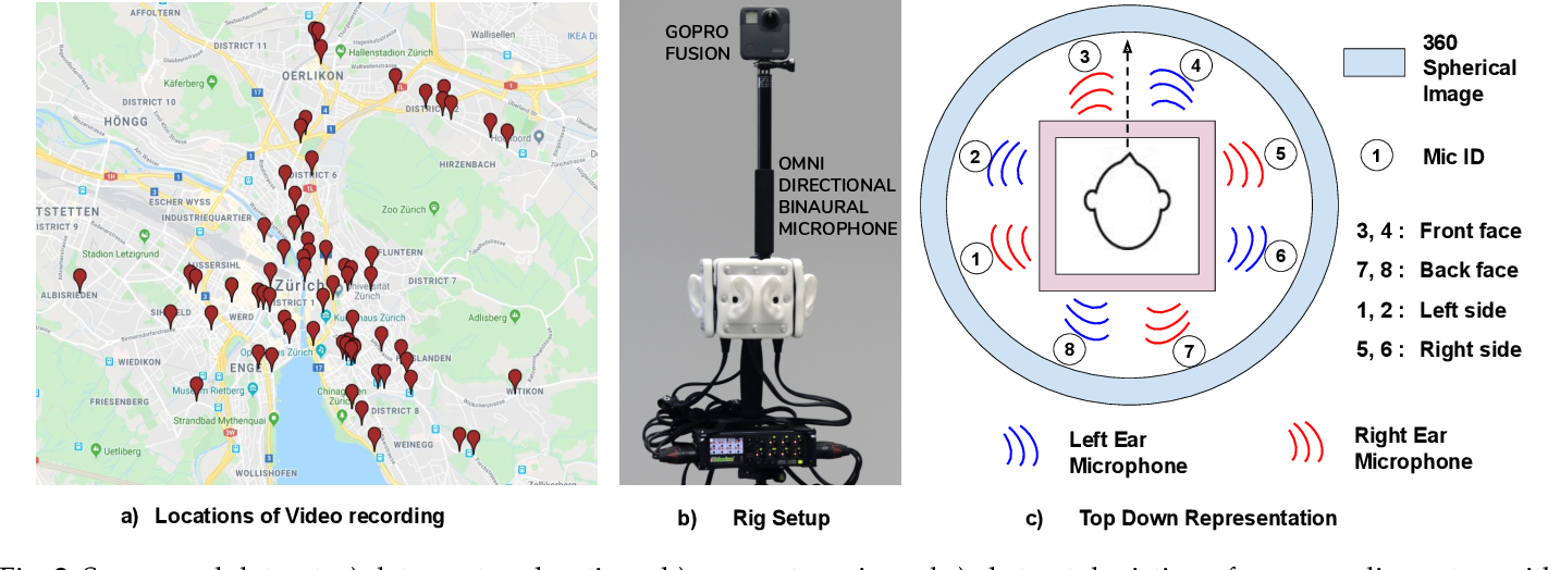 Figure 3 for Binaural SoundNet: Predicting Semantics, Depth and Motion with Binaural Sounds