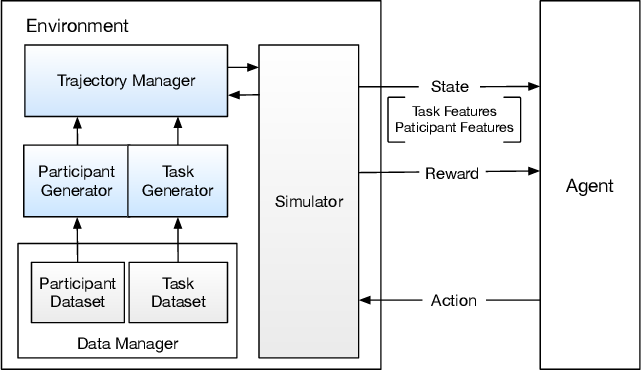 Figure 3 for Auxiliary-task Based Deep Reinforcement Learning for Participant Selection Problem in Mobile Crowdsourcing