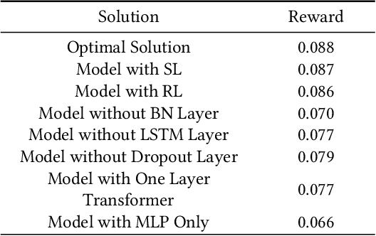 Figure 4 for Auxiliary-task Based Deep Reinforcement Learning for Participant Selection Problem in Mobile Crowdsourcing