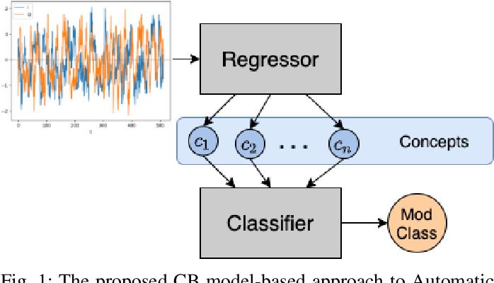 Figure 1 for Explainable Neural Network-based Modulation Classification via Concept Bottleneck Models