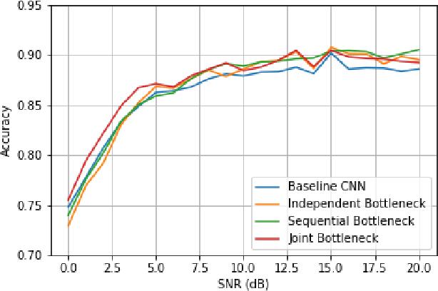 Figure 2 for Explainable Neural Network-based Modulation Classification via Concept Bottleneck Models