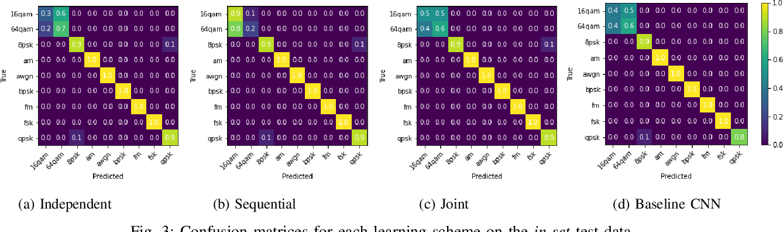Figure 3 for Explainable Neural Network-based Modulation Classification via Concept Bottleneck Models