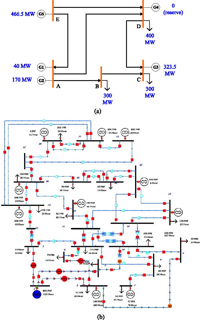 Figure 5 from Q-Learning-Based Vulnerability Analysis of Smart Grid