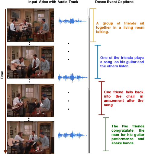 Figure 1 for Watch, Listen and Tell: Multi-modal Weakly Supervised Dense Event Captioning