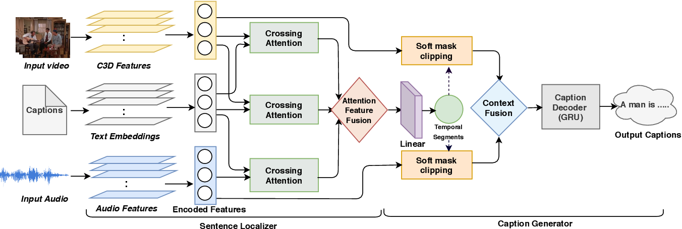 Figure 3 for Watch, Listen and Tell: Multi-modal Weakly Supervised Dense Event Captioning