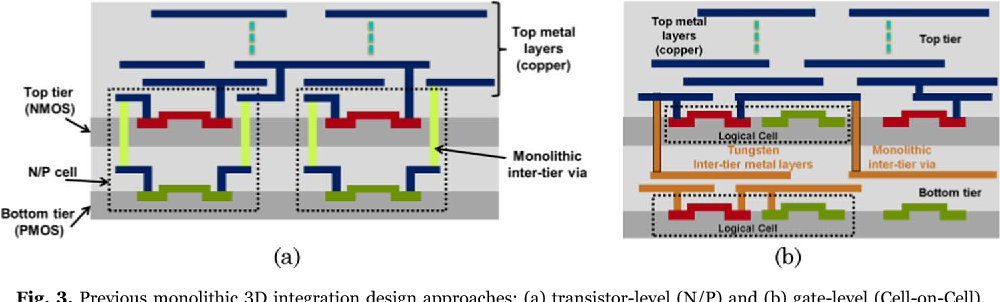 Cell-on-Buffer: New design approach for high-performance and