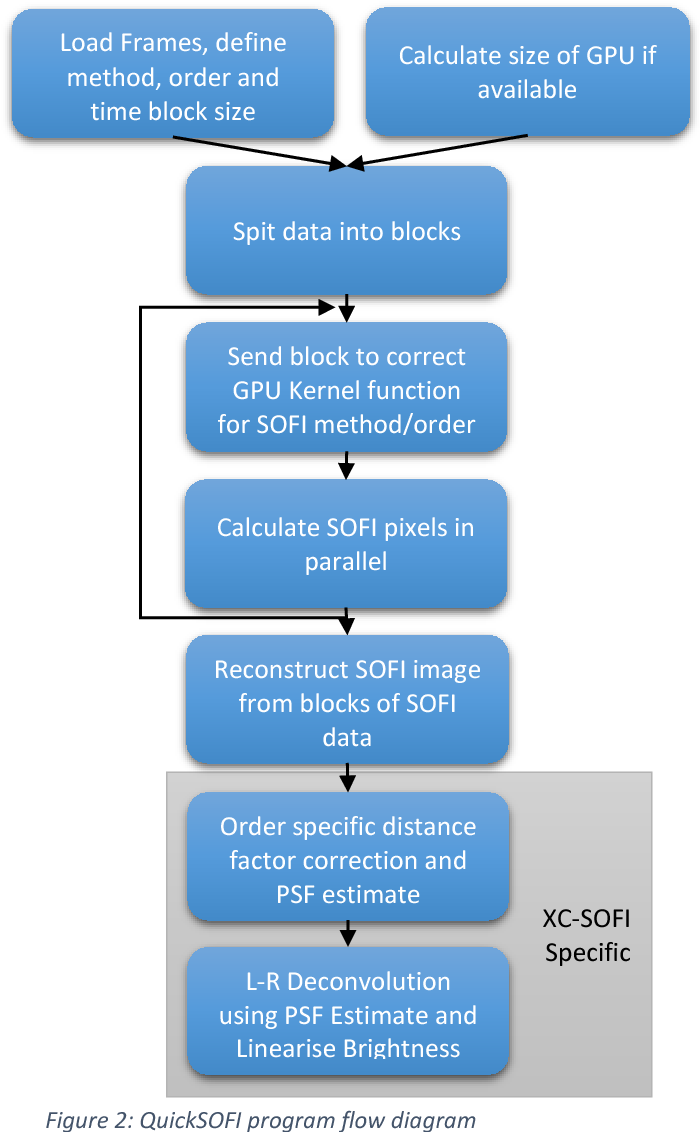 Figure 2 from QuickSOFI : High-Performance Superresolution