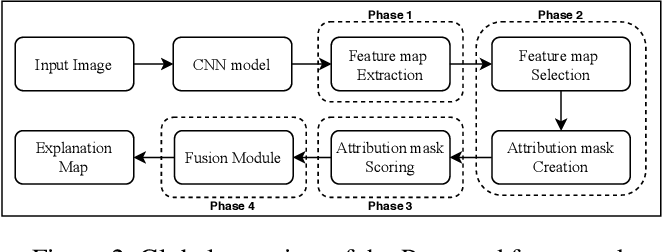 Figure 3 for Explaining Convolutional Neural Networks through Attribution-Based Input Sampling and Block-Wise Feature Aggregation