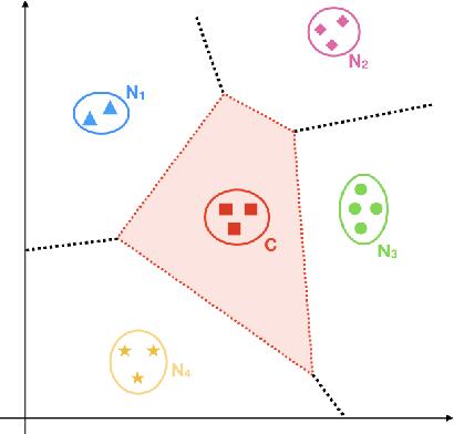 Figure 1 for Modelling Semantic Categories using Conceptual Neighborhood