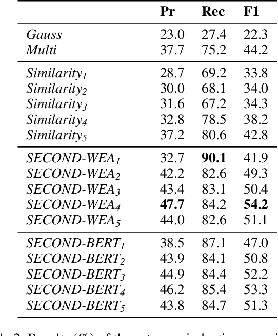 Figure 4 for Modelling Semantic Categories using Conceptual Neighborhood