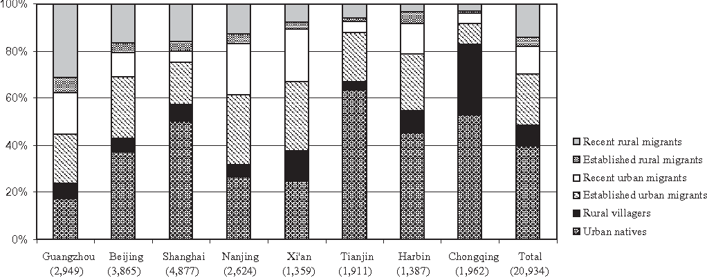 Figure 3 from Access to Housing in Urban China  - Semantic