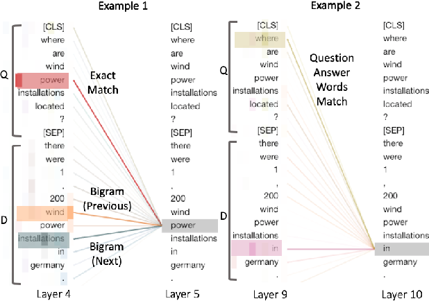 Figure 4 for Deeper Text Understanding for IR with Contextual Neural Language Modeling