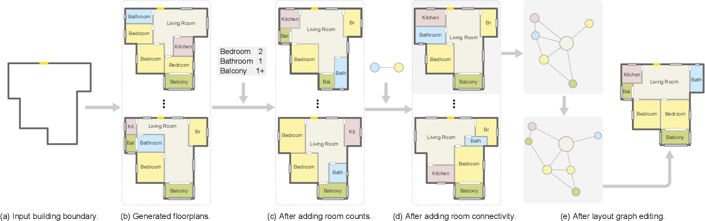 Figure 1 for Graph2Plan: Learning Floorplan Generation from Layout Graphs