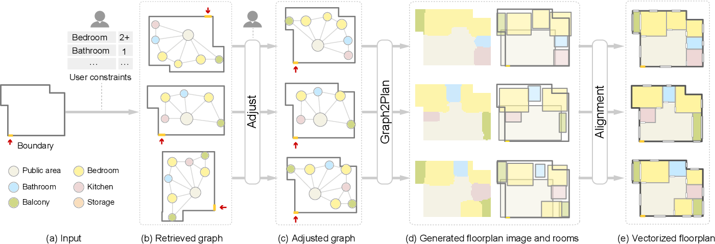 Figure 2 for Graph2Plan: Learning Floorplan Generation from Layout Graphs
