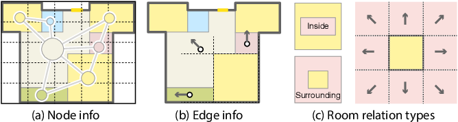 Figure 3 for Graph2Plan: Learning Floorplan Generation from Layout Graphs