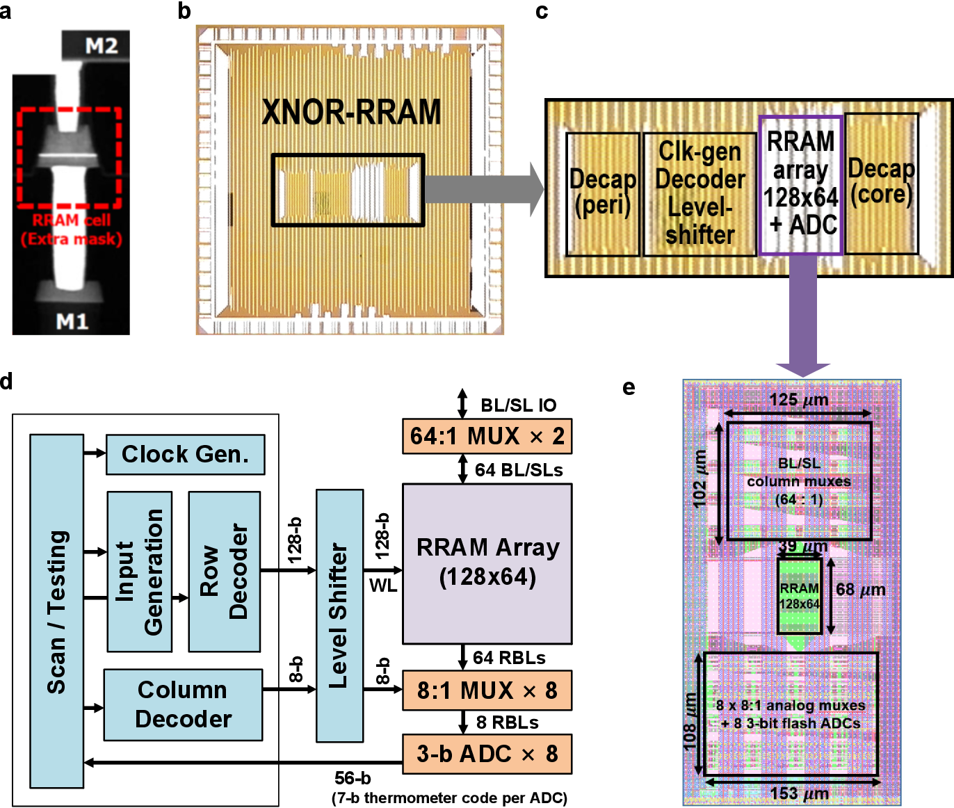 Figure 1 for High-Throughput In-Memory Computing for Binary Deep Neural Networks with Monolithically Integrated RRAM and 90nm CMOS