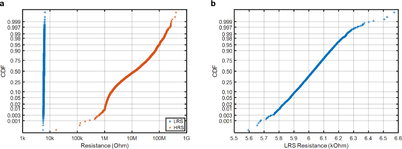 Figure 3 for High-Throughput In-Memory Computing for Binary Deep Neural Networks with Monolithically Integrated RRAM and 90nm CMOS