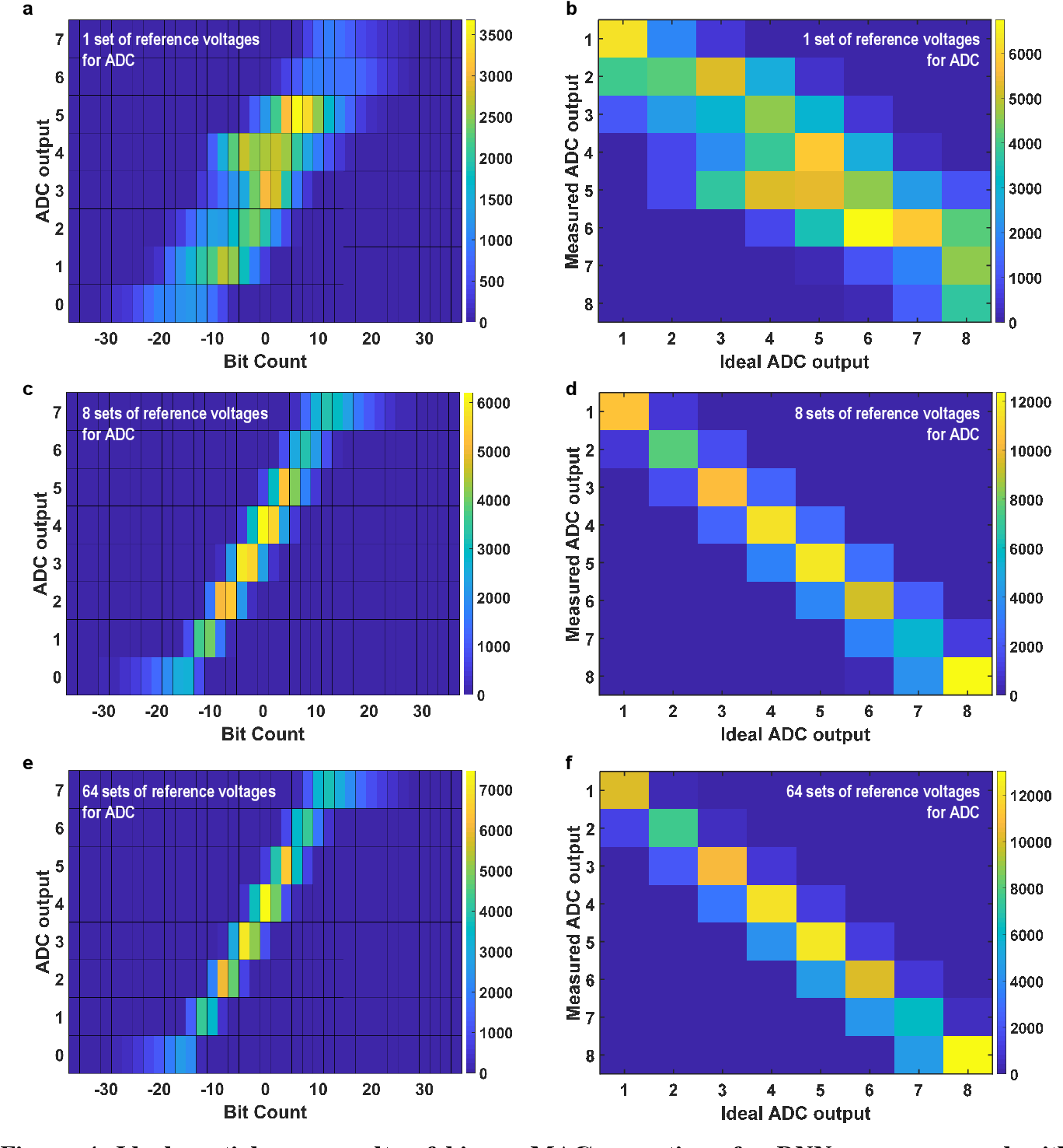 Figure 4 for High-Throughput In-Memory Computing for Binary Deep Neural Networks with Monolithically Integrated RRAM and 90nm CMOS