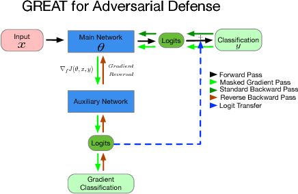 Figure 3 for Gradient Adversarial Training of Neural Networks