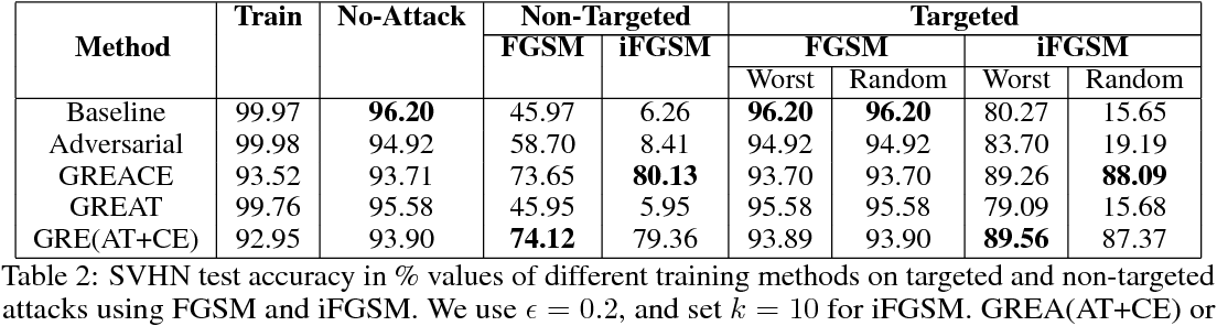 Figure 4 for Gradient Adversarial Training of Neural Networks
