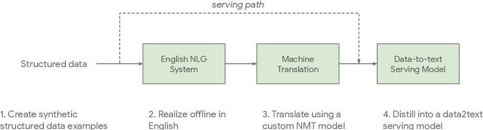 Figure 1 for Using Machine Translation to Localize Task Oriented NLG Output