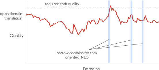 Figure 3 for Using Machine Translation to Localize Task Oriented NLG Output