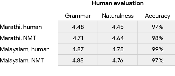 Figure 4 for Using Machine Translation to Localize Task Oriented NLG Output