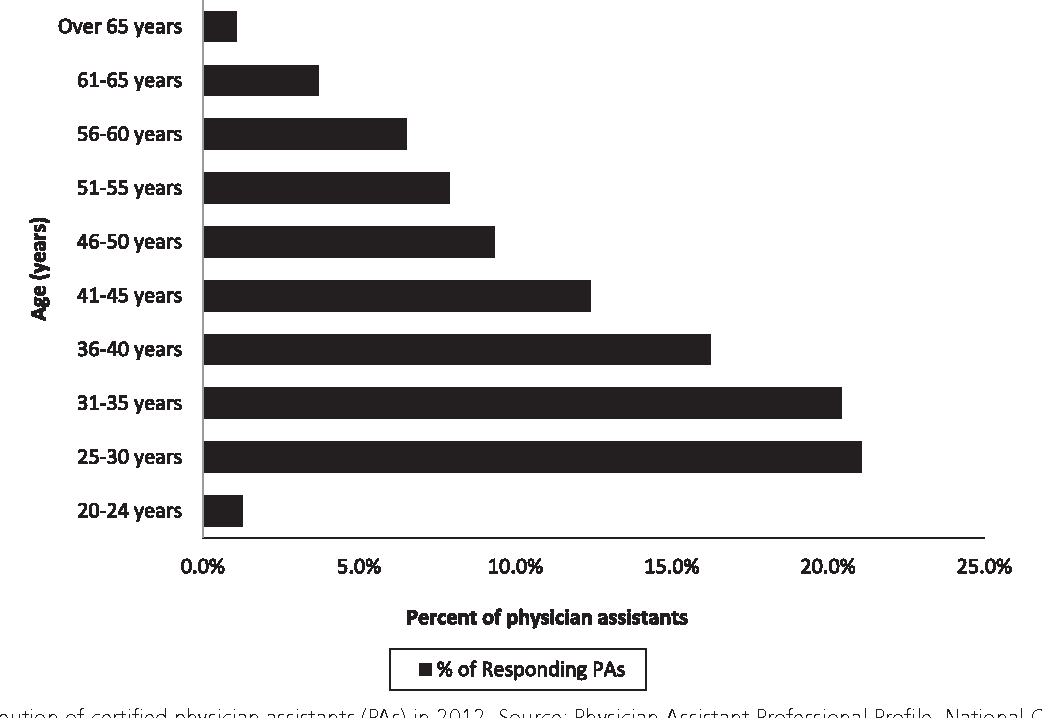 Figure 2 from Physician assistants: from pipeline to practice ...