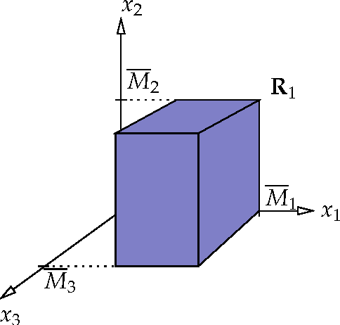 Figure 2: A part of the region R1 of Assumption 4.1 in the positive orthant, in the case n = 3 and Ni = 1, where for i = 1, 2, 3, Vi(xi) = |xi|.